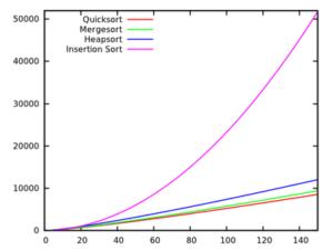Un confronto sulla velocità in relazione alla dimensione dell'input tra algoritmi di ordinamento.